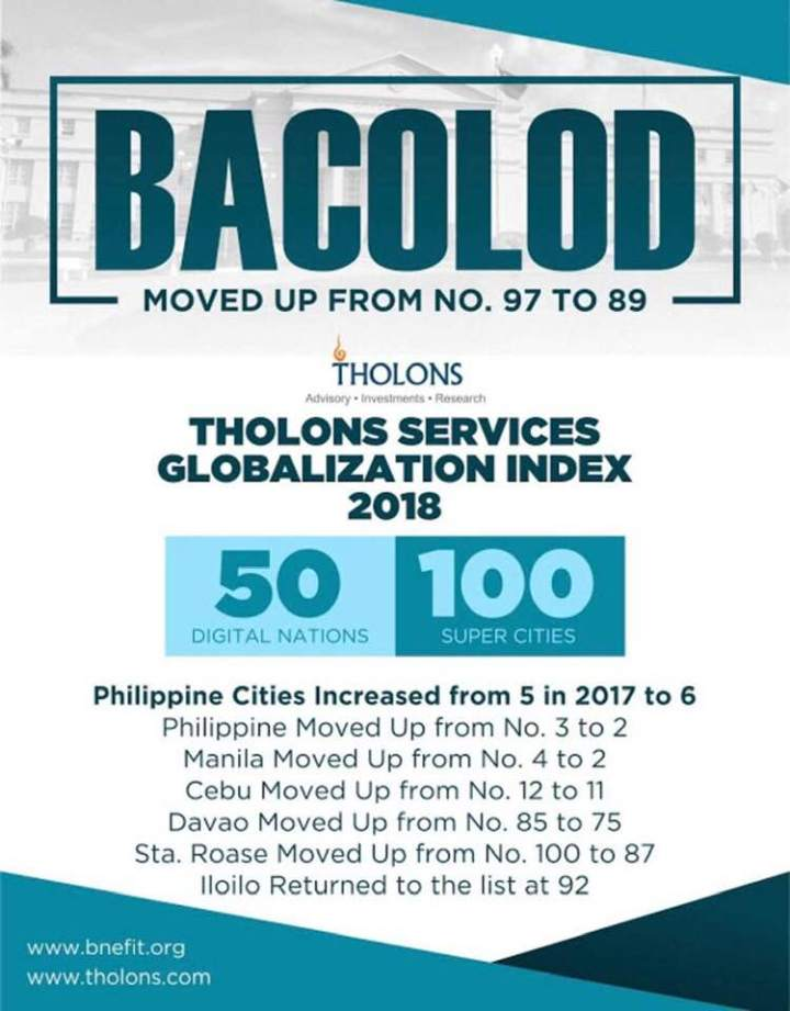 Up 8 Notches in Tholons: Bacolod Doubles Score in Digital And Innovation