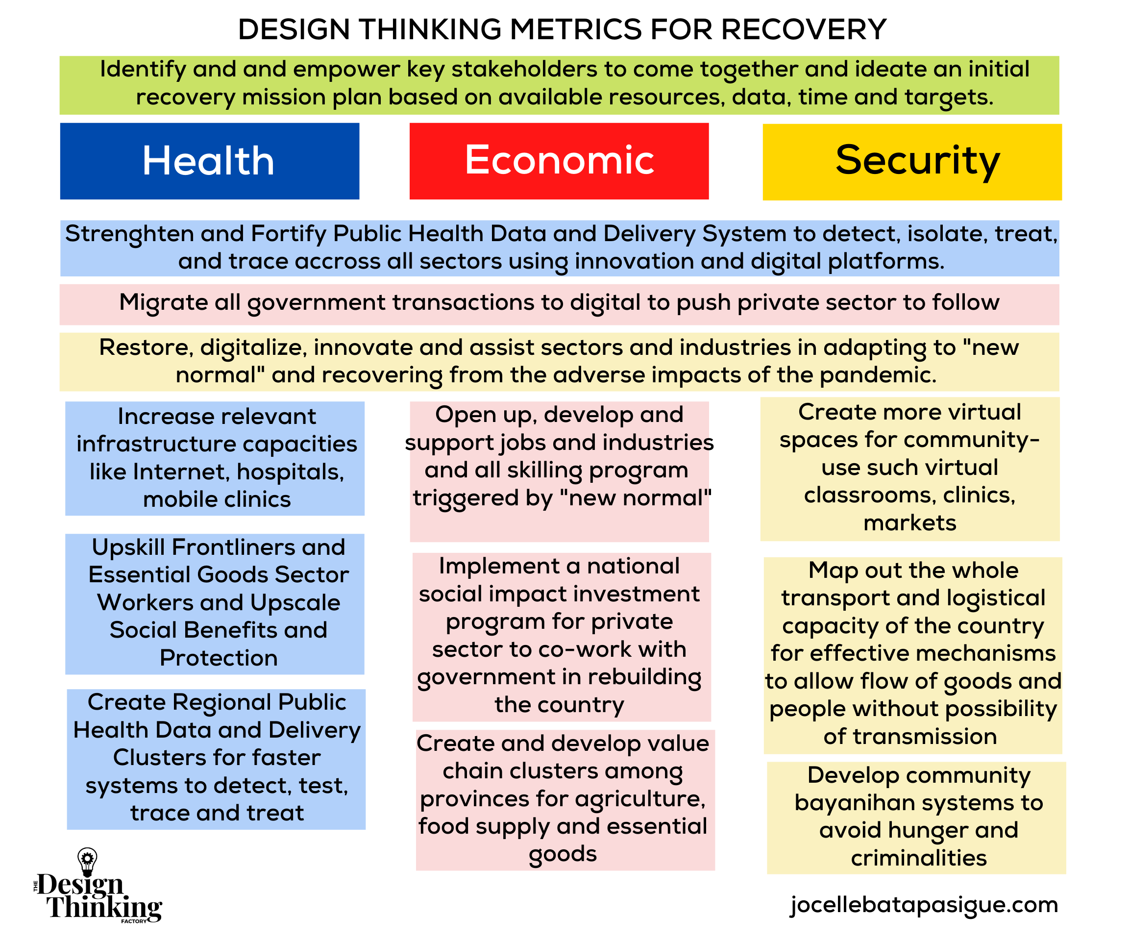 DESIGN THINKING METRICS FOR RECOVERY